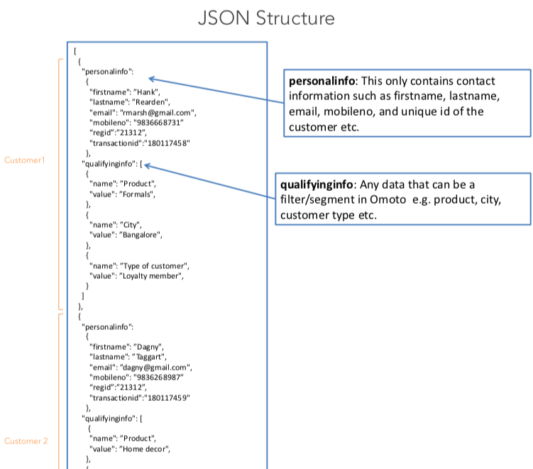 JSON structure with explanation